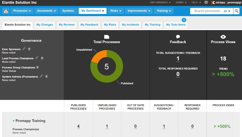 Nintex Promapp Dashboard