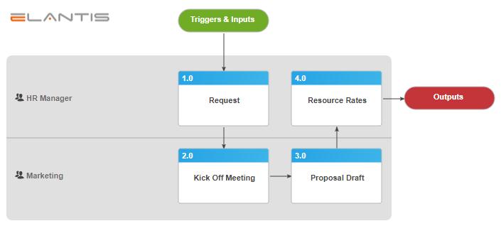 Nintex Promapp Process